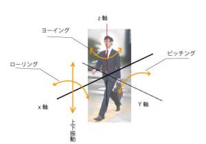 身体の動き